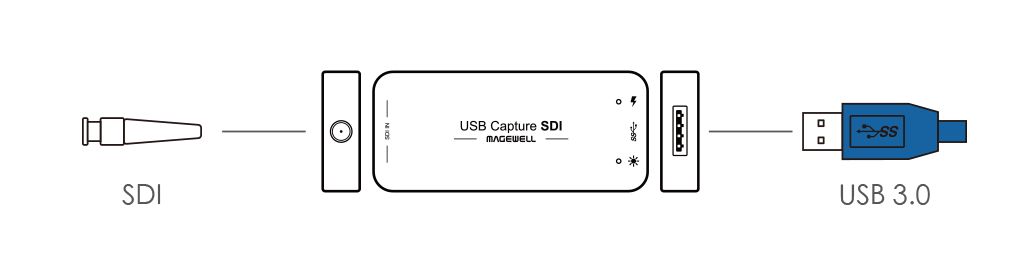 Magewell USB Capture SDI Gen 2 Dongle
