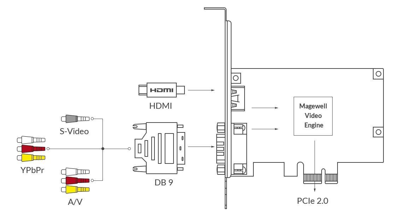 Pro Capture HDMI