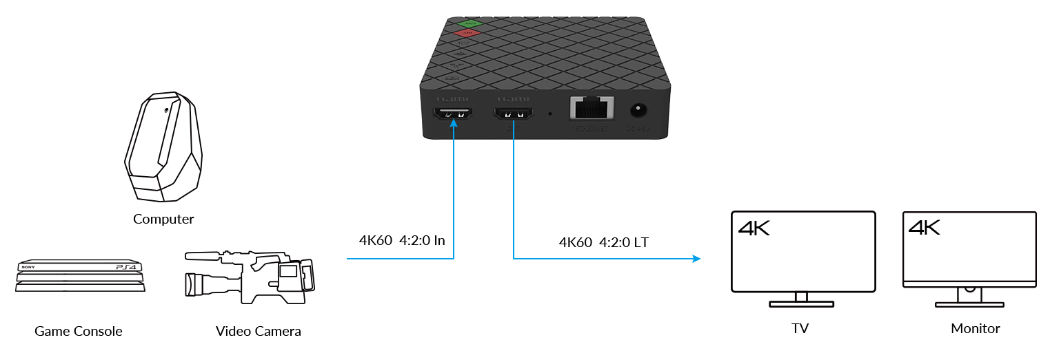 Magewell Ultra Stream HDMI